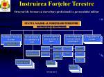 instruirea for elor terestre structuri de formare i dezvoltare profesional a personalului militar