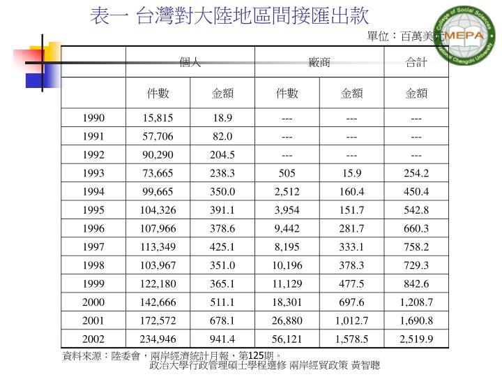 表一 台灣對大陸地區間接匯出款