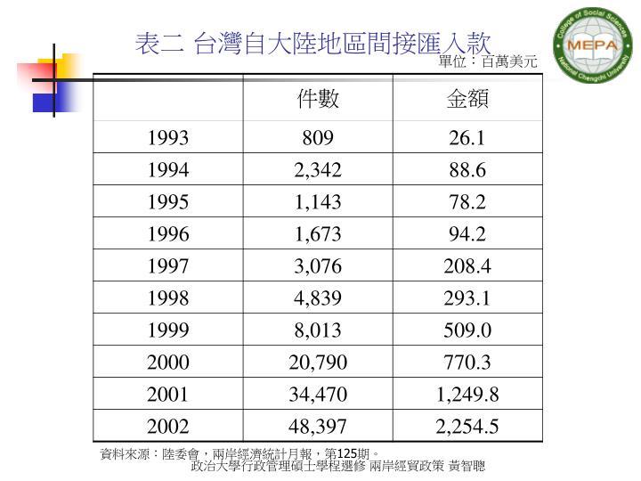 表二 台灣自大陸地區間接匯入款