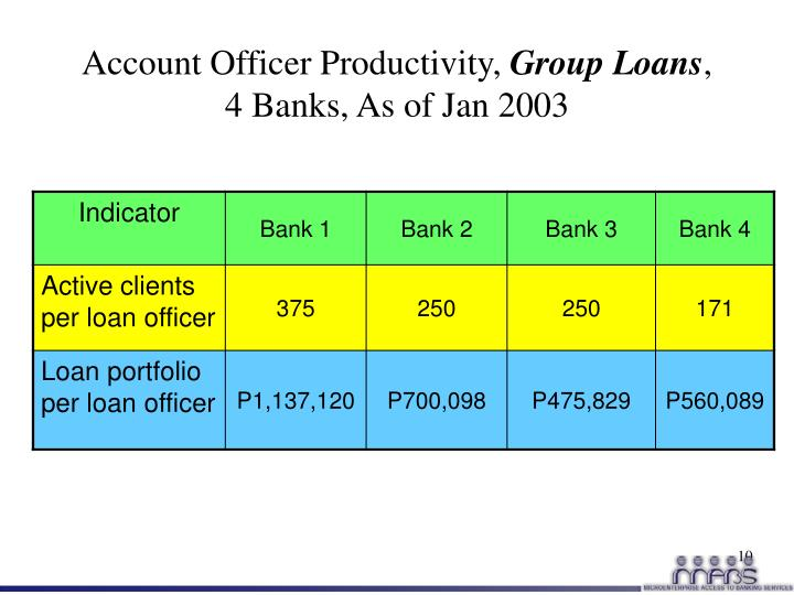 Account Officer Productivity,
