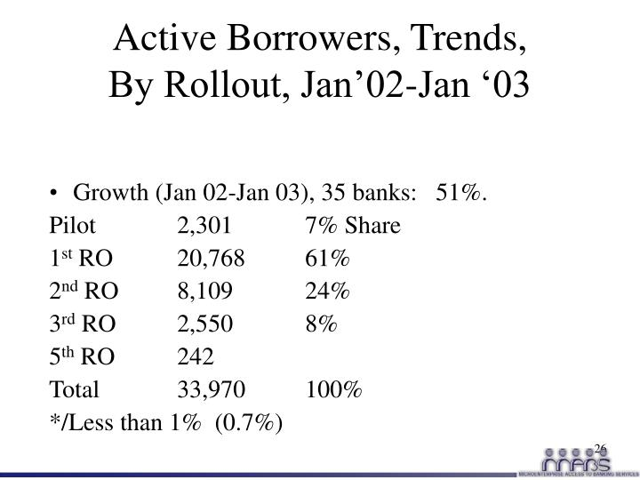 Active Borrowers, Trends,