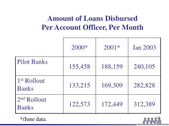 Amount of Loans Disbursed