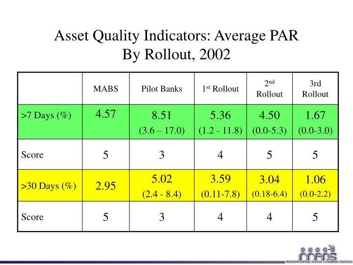 Asset Quality Indicators: Average PAR