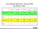 asset quality indicators average par by rollout 2002