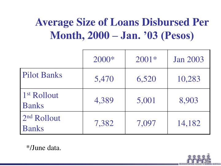 Average Size of Loans Disbursed Per Month, 2000 – Jan. '03 (Pesos)
