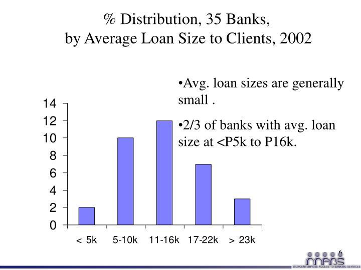 % Distribution, 35 Banks,