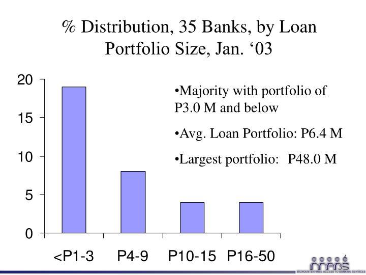 % Distribution, 35 Banks, by Loan Portfolio Size, Jan. '03