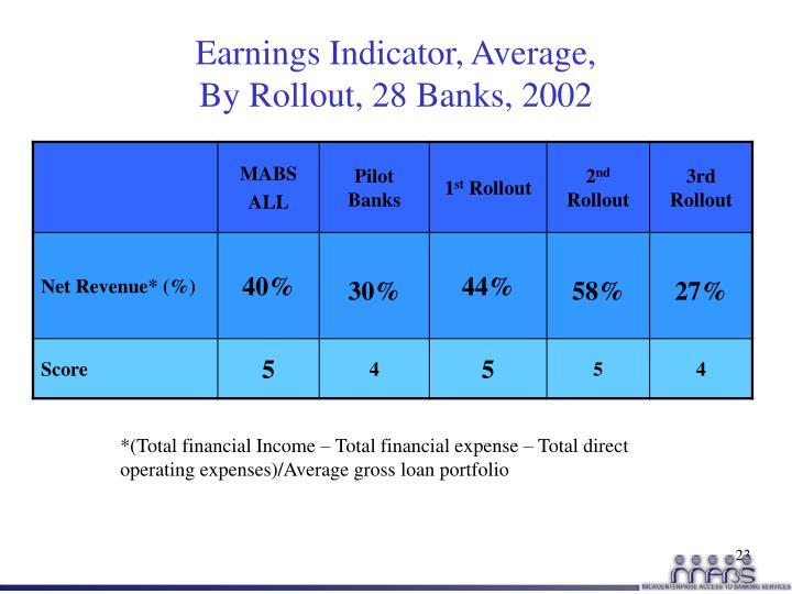 Earnings Indicator, Average,