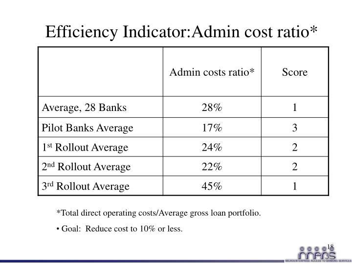 Efficiency Indicator:Admin cost ratio*