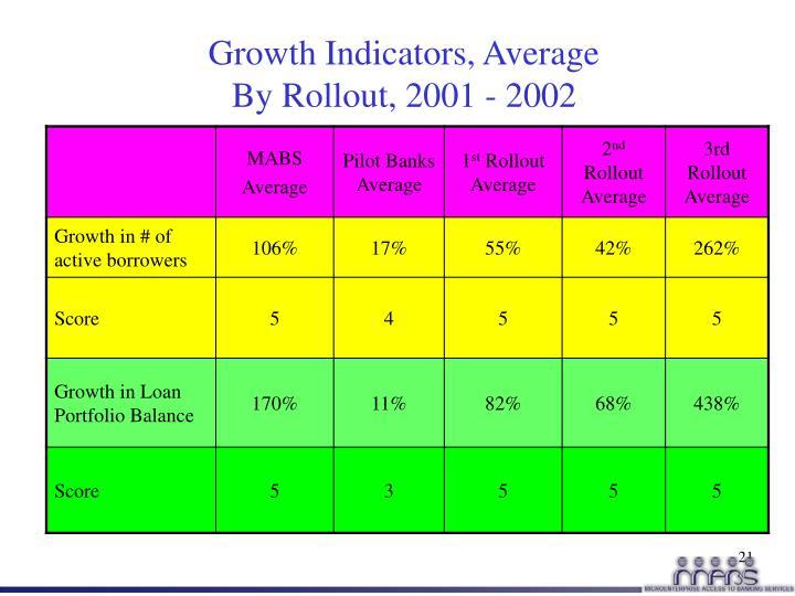 Growth Indicators, Average