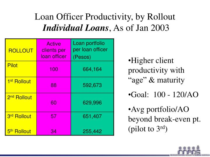 Loan Officer Productivity, by Rollout