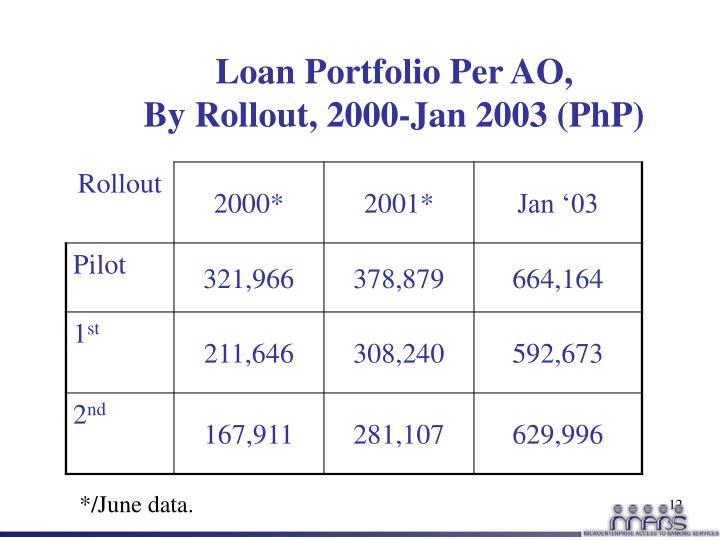 Loan Portfolio Per AO,