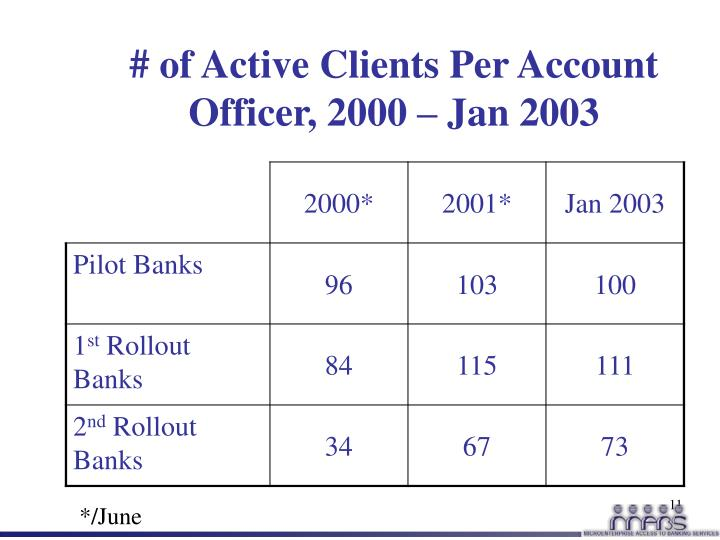 # of Active Clients Per Account Officer, 2000 – Jan 2003