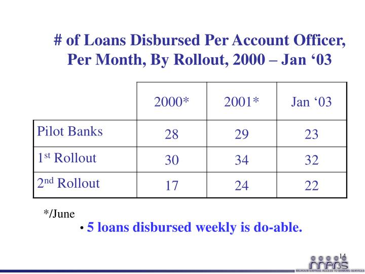 # of Loans Disbursed Per Account Officer, Per Month, By Rollout, 2000 – Jan '03