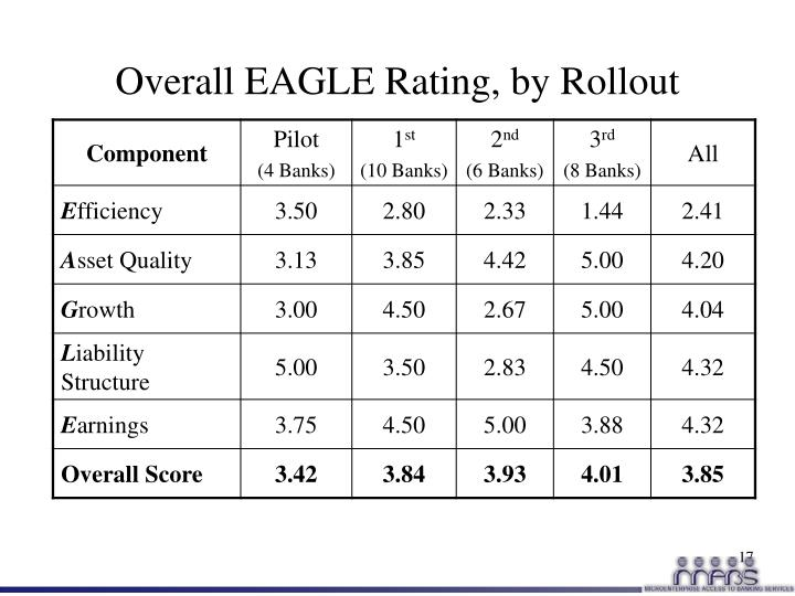 Overall EAGLE Rating, by Rollout