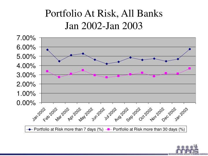 Portfolio At Risk, All Banks