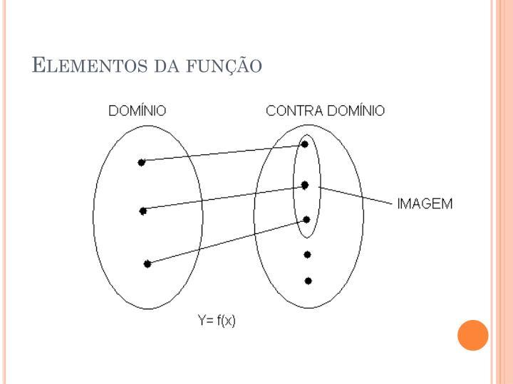 Elementos da função
