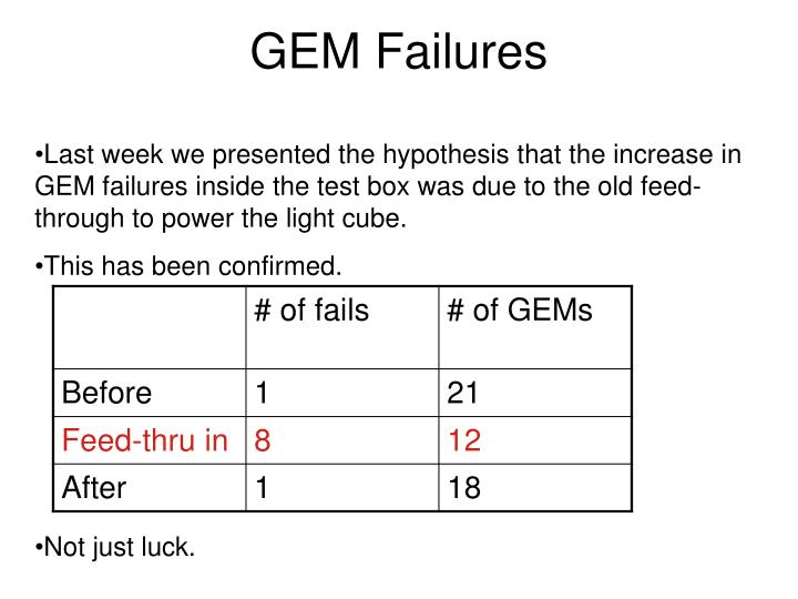 GEM Failures