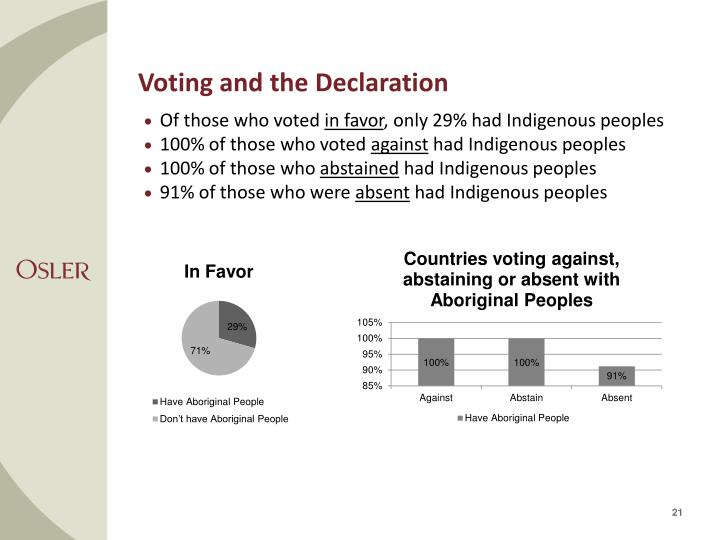 Voting and the Declaration