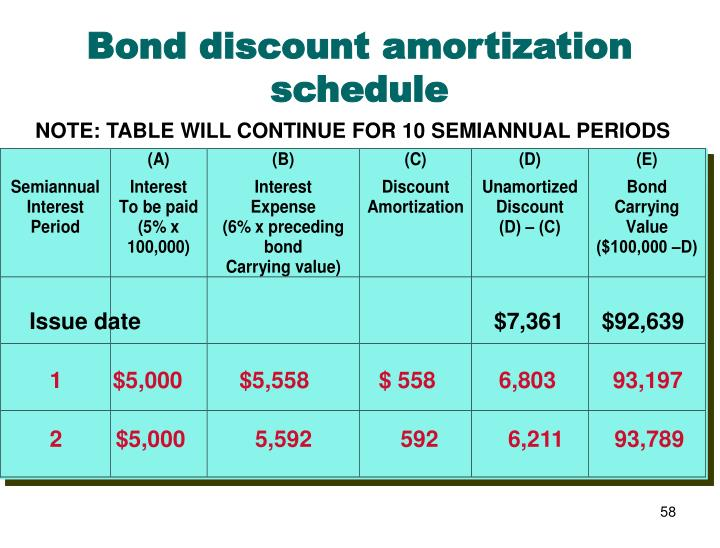 Bond discount amortization schedule
