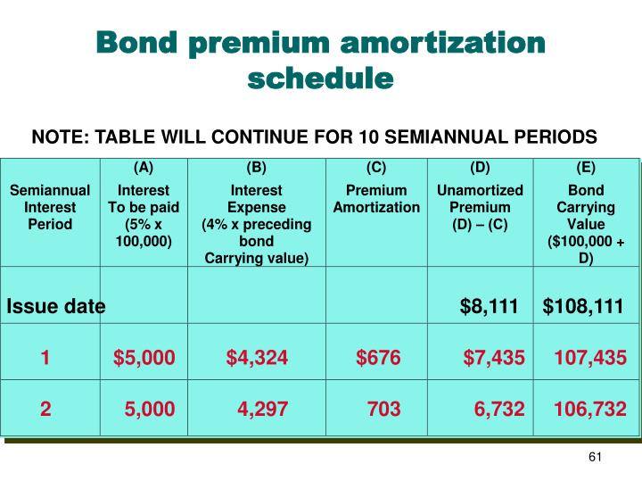 Bond premium amortization schedule