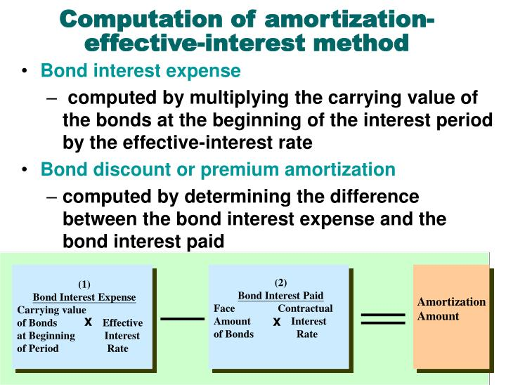Computation of amortization-effective-interest method