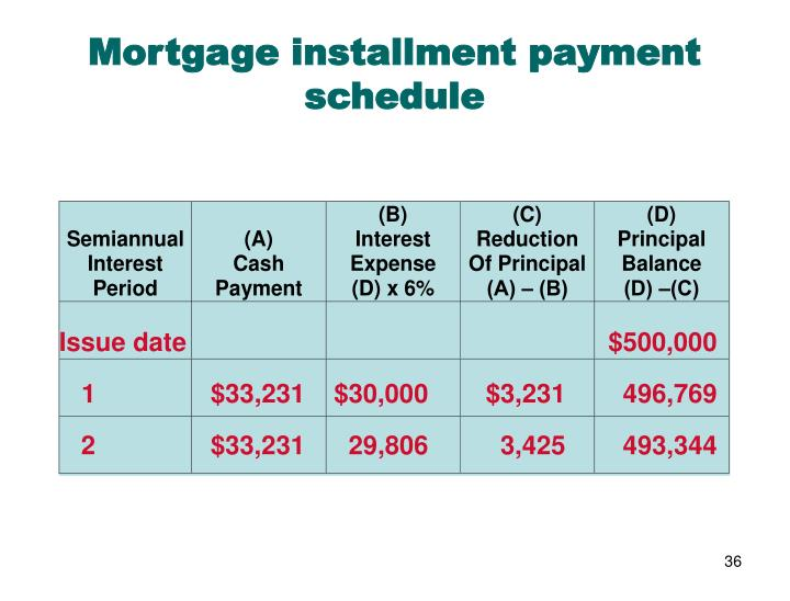 Mortgage installment payment schedule