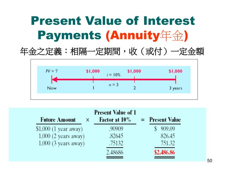 Present Value of Interest Payments