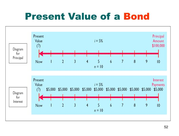 Present Value of a