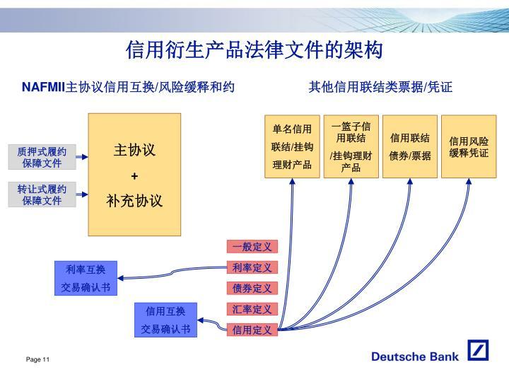 信用衍生产品法律文件的架构