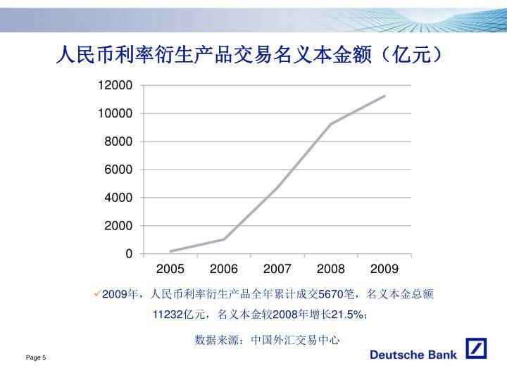 人民币利率衍生产品交易名义本金额(亿元)