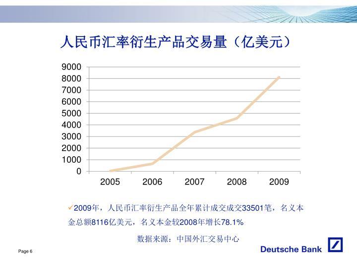 人民币汇率衍生产品交易量(亿美元)