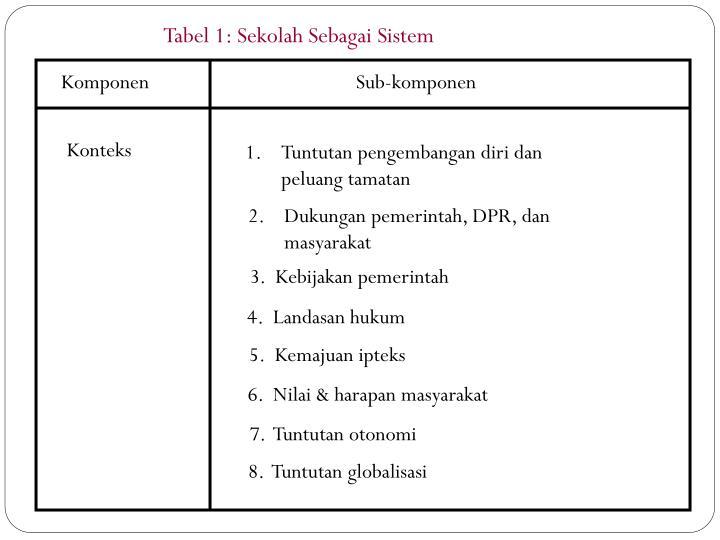Tabel 1: Sekolah Sebagai Sistem