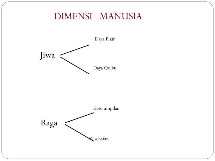DIMENSI   MANUSIA