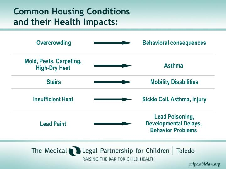 Common housing conditions and their health impacts