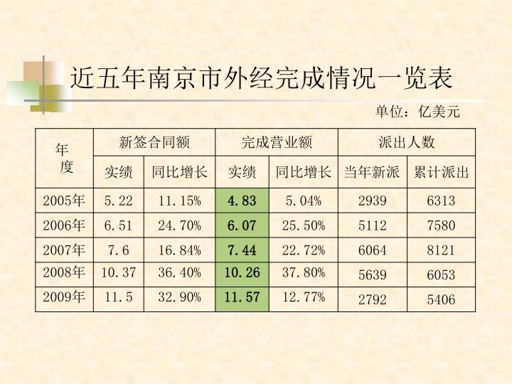 近五年南京市外经完成情况一览表