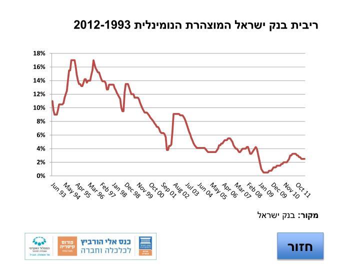 ריבית בנק ישראל המוצהרת הנומינלית 2012-1993