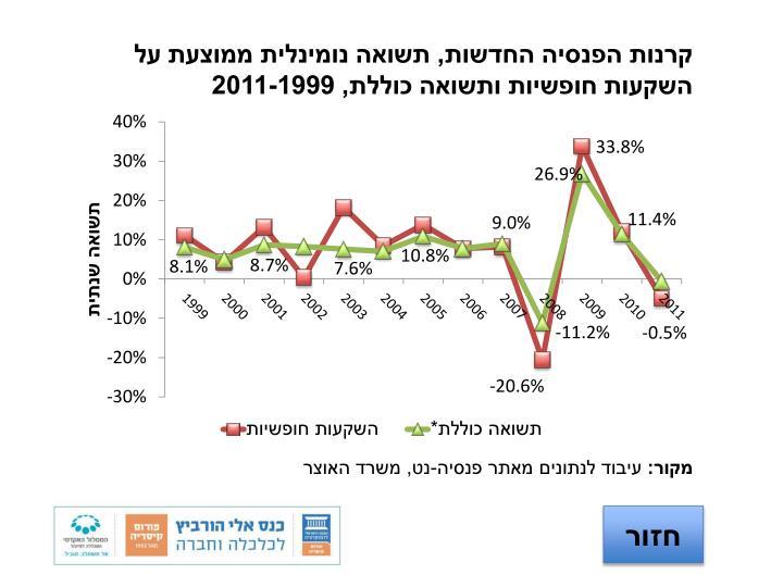 קרנות הפנסיה החדשות, תשואה נומינלית ממוצעת על השקעות חופשיות ותשואה כוללת, 2011-1999