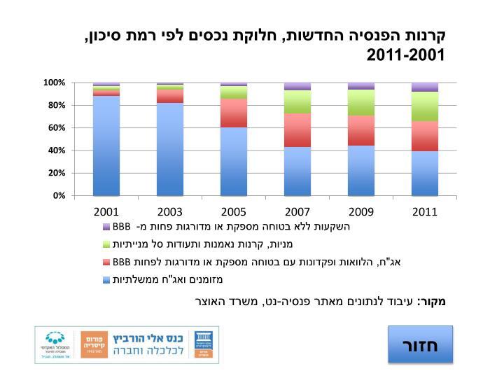 קרנות הפנסיה החדשות, חלוקת נכסים לפי רמת סיכון, 2011-2001