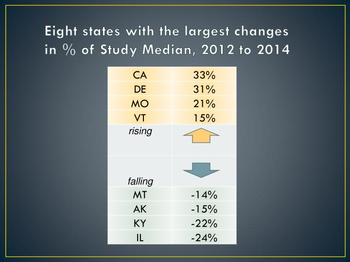 Eight states with the largest changes in % of Study Median, 2012 to 2014