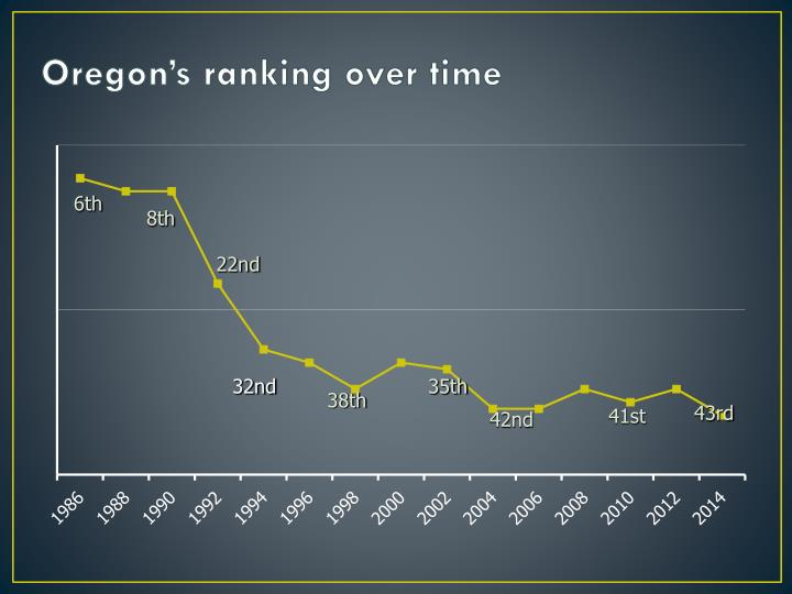 Oregon's ranking over time