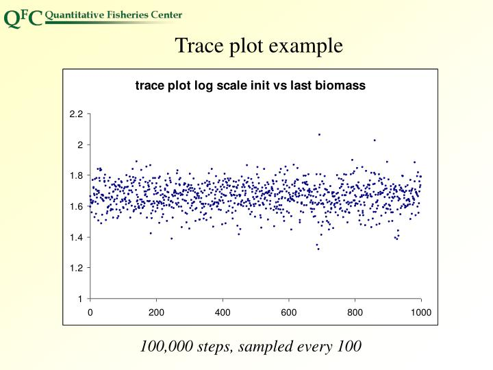 Trace plot example