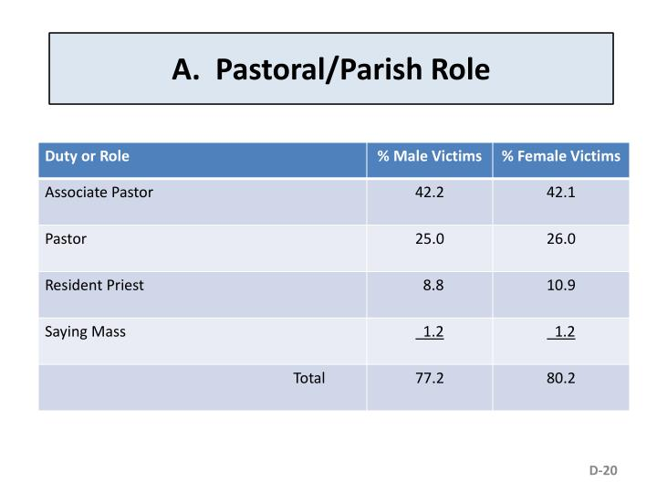A.  Pastoral/Parish Role