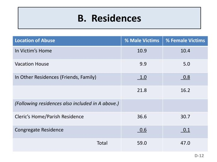 B.  Residences