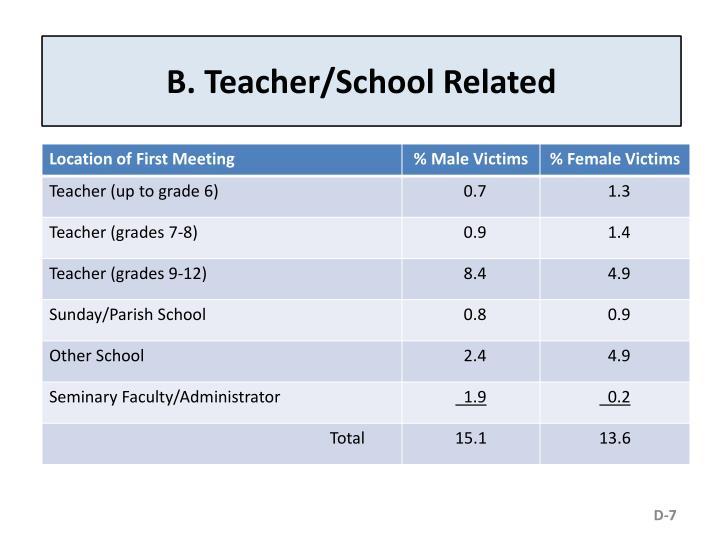 B. Teacher/School Related