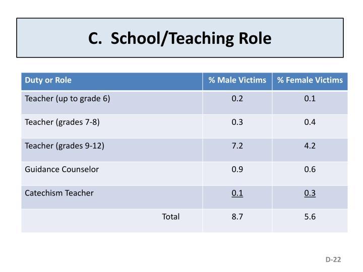 C.  School/Teaching Role
