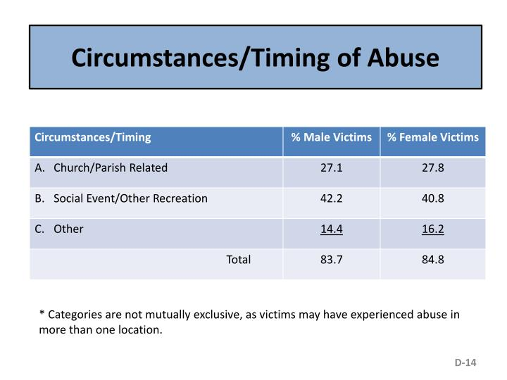 Circumstances/Timing of Abuse