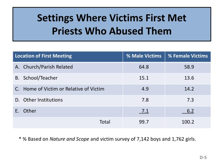 Settings Where Victims First Met