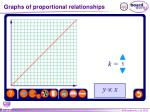 graphs of proportional relationships1