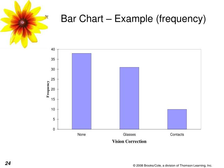 Bar Chart – Example (frequency)